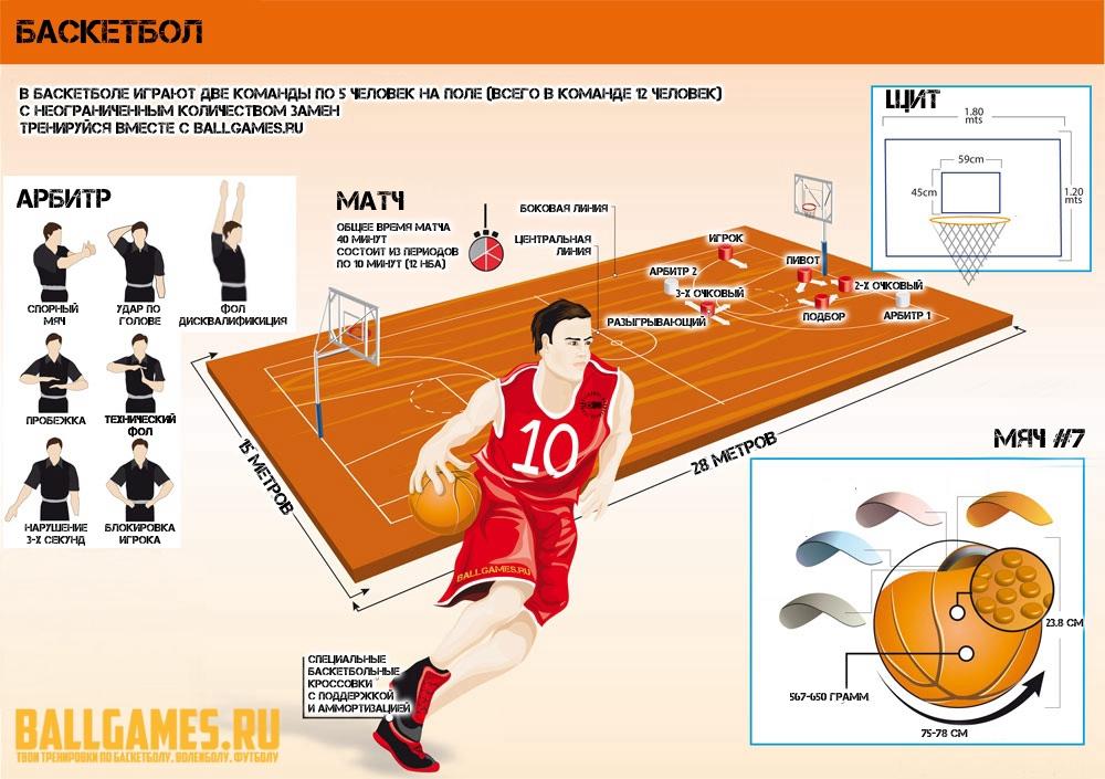 8c6f37e8 Баскетбол – спорт миллионов. История развития игры до наших дней